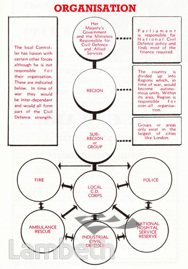 CIVIL DEFENCE, ORGANISATION: CHART